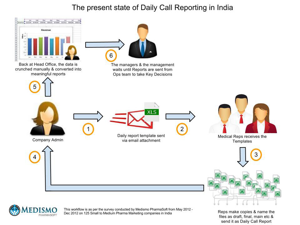 Traditional Daily Reporting Workflow