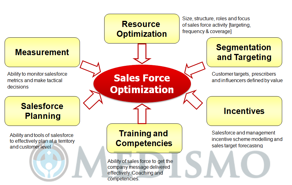 pharma-sales-force-effectiveness