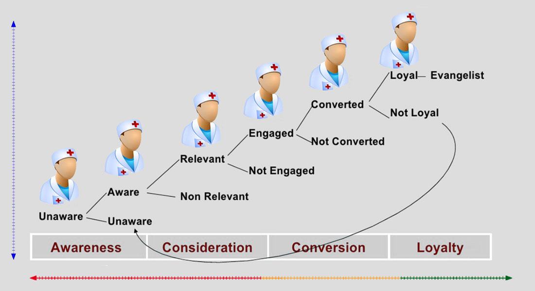 stages-of-conversion-pharma-crm