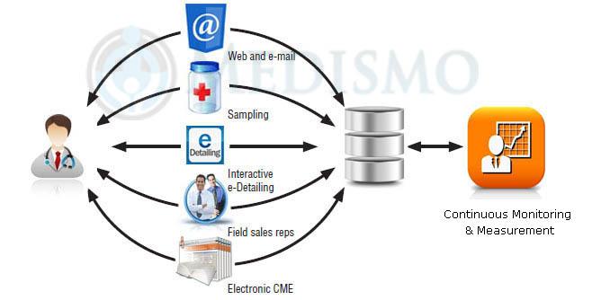 e-detailing-pharma