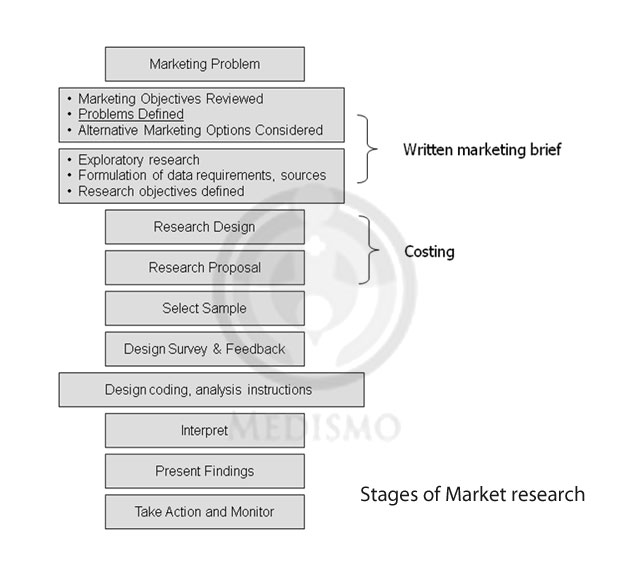 Stages-of-Market-research